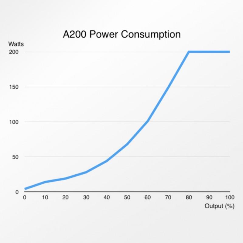 Abyzz A200 - 3,750GPH Controllable DC Pump