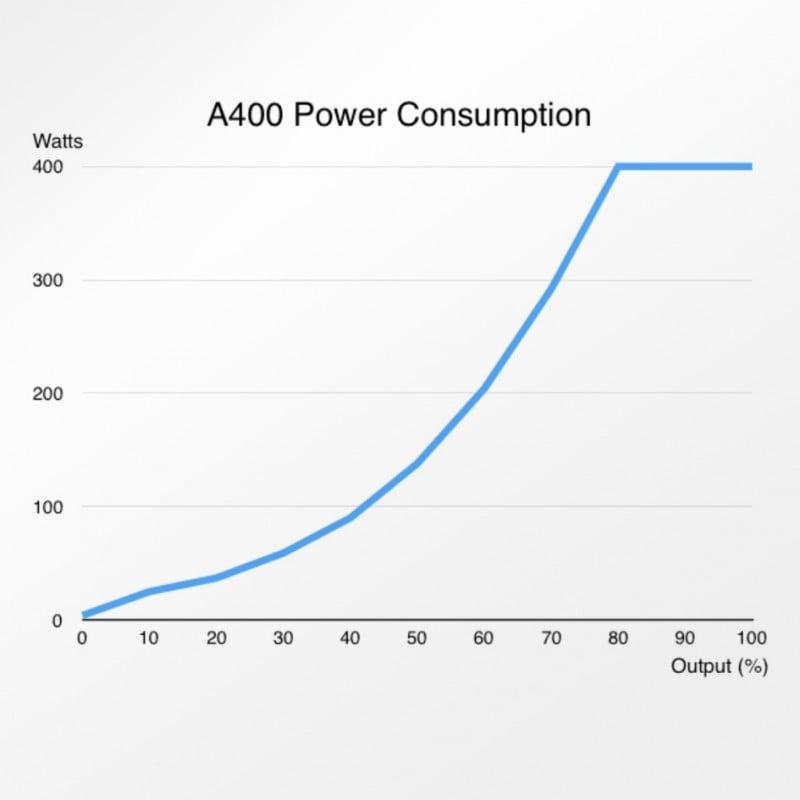 Abyzz A400 IPU 4,800GPH Controllable DC Pump