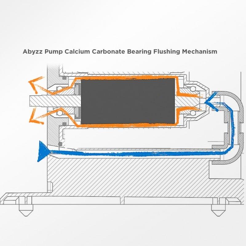 Abyzz A400 IPU 4,800GPH Controllable DC Pump by Abyzz]