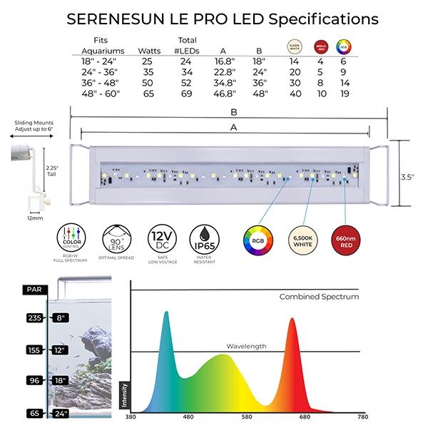 Current SereneSun LE PRO LED Light 18