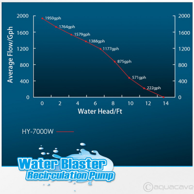 Water Blaster HY 7000 Circulating Water Pump