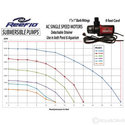 Reeflo 5000 Submersible Pump, 1321 gph.