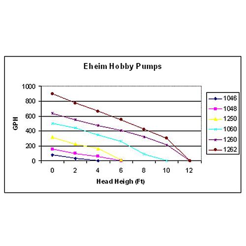Eheim 1260 Universal Water Pump by Eheim]