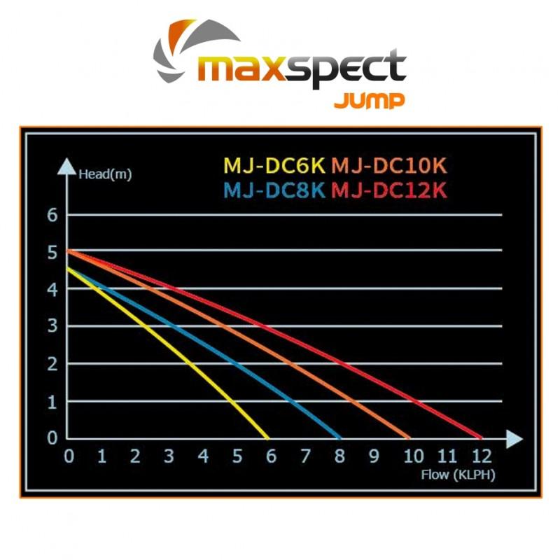 Maxspect JUMP DC 12K Water Pump by Maxspect Mazarra]
