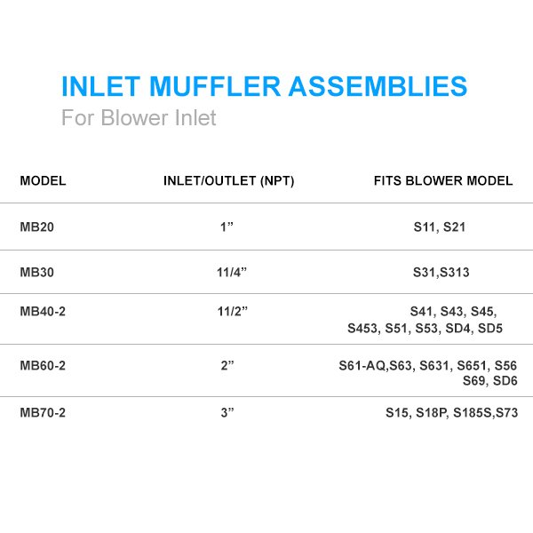 Sweetwater Inlet Muffler Assembly - BM40-2