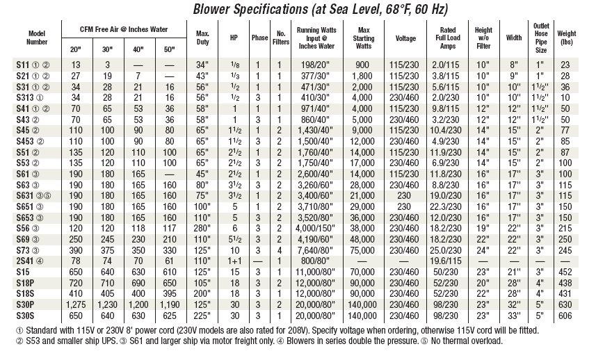 S631 Sweetwater Regenerative Blower 3.5HP by Sweetwater]