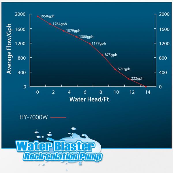 Water Blaster HY 7000 Circulating Water Pump by Reef Octopus]