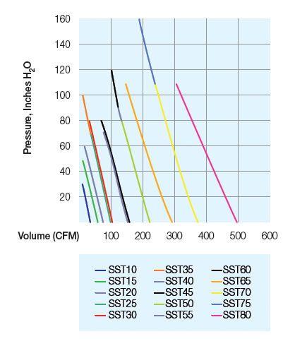 SST30 Sweetwater Series 2 Regenerative Blower 1.75HP by Sweetwater]