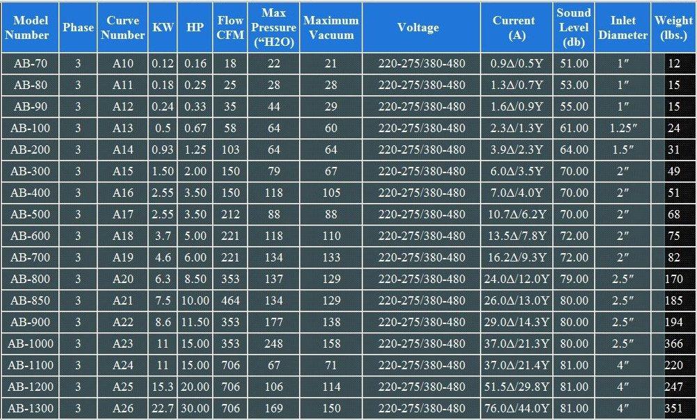Atlantic Blower AB-100 Regenerative Blower 0.67HP by Atlantic Blowers]