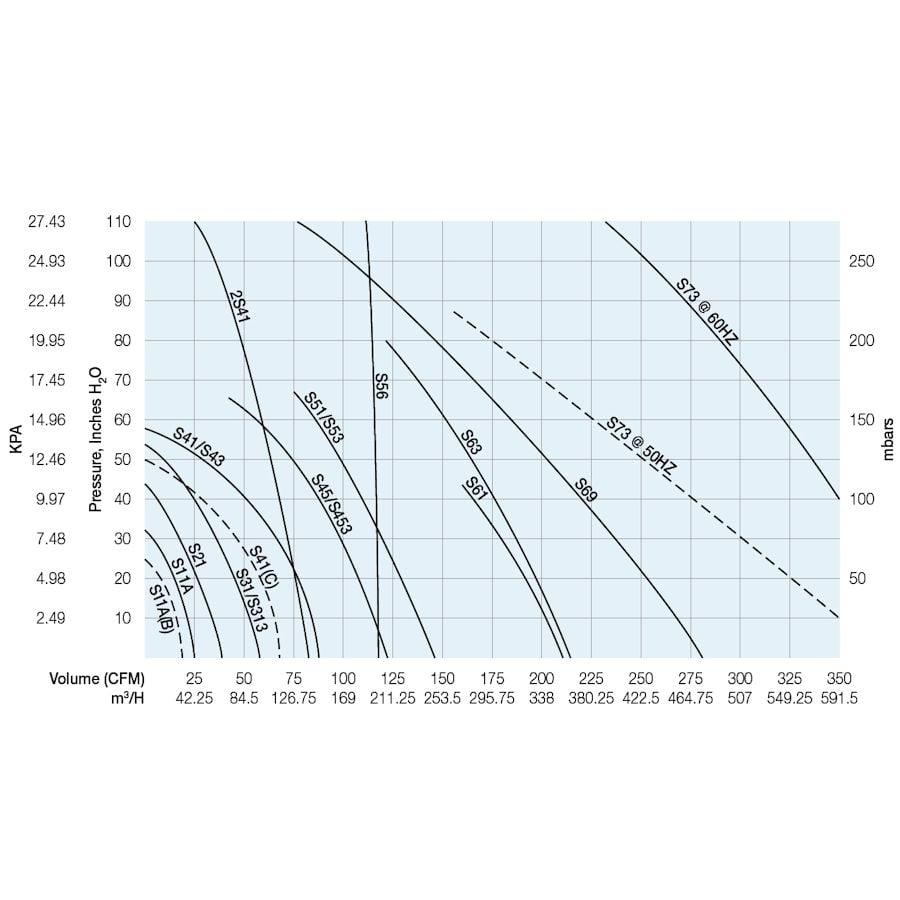 S61 Sweetwater Regenerative Blower 2.5HP by Sweetwater]