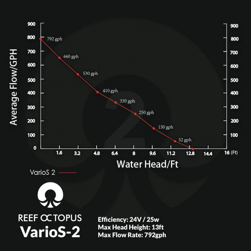 VarioS-2 DC Water Pump by Reef Octopus]