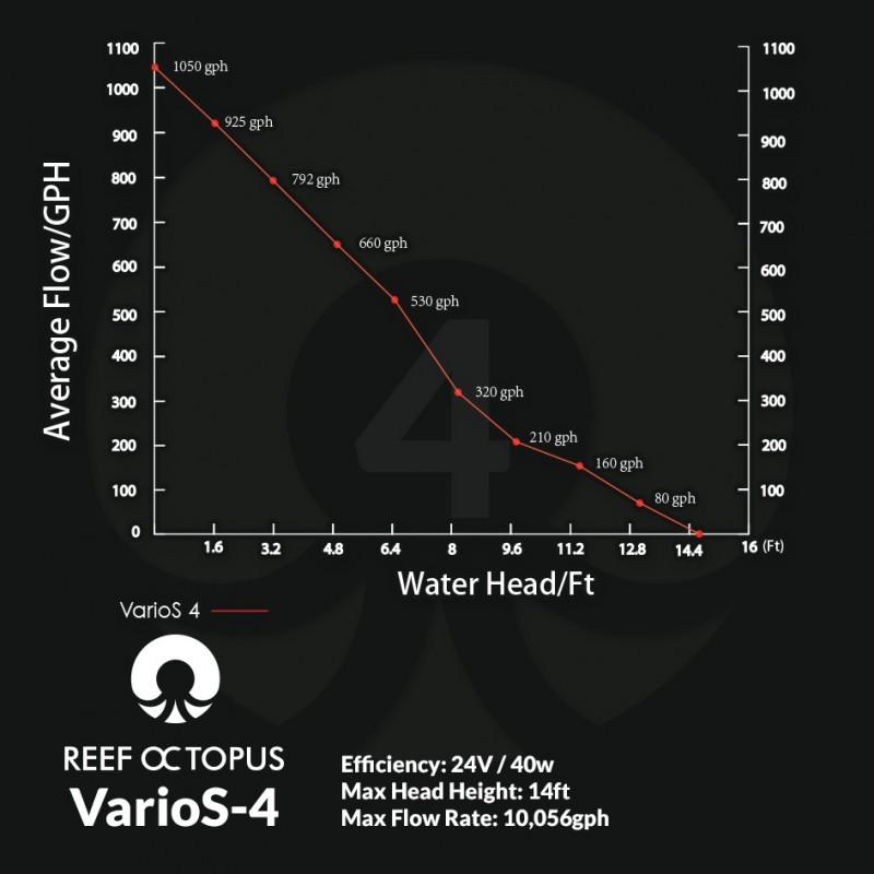 VarioS-4 DC Water Pump