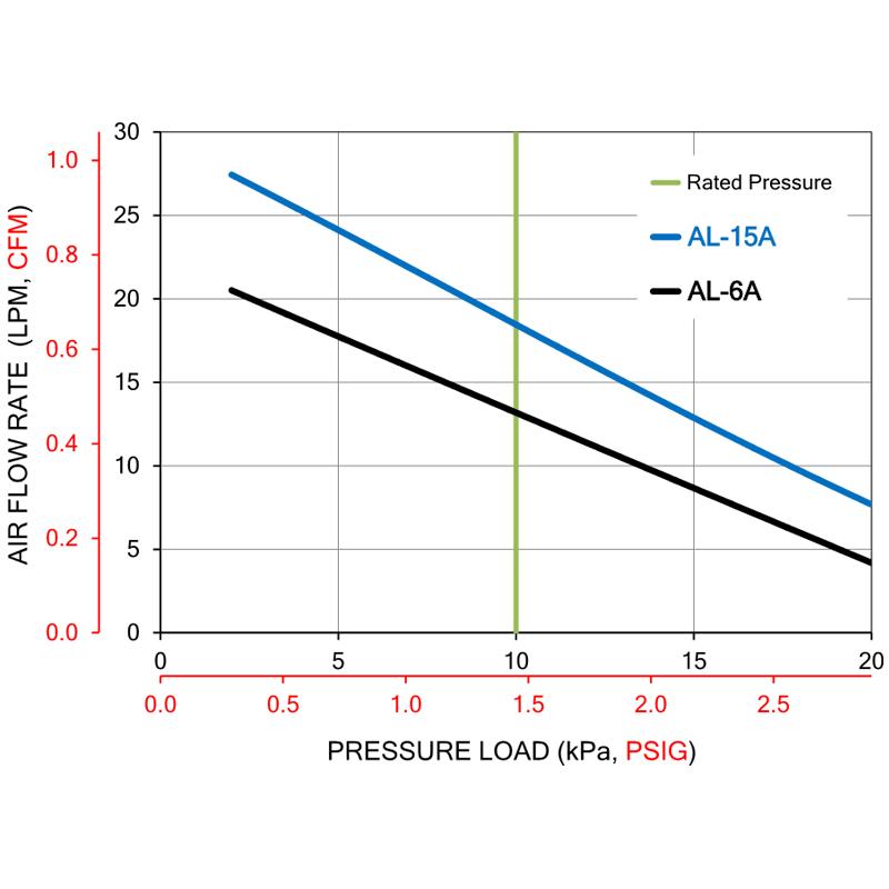 Alita AL6A Linear Air Pump by Alita]