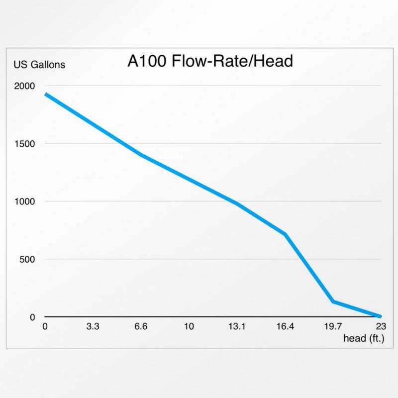 Abyzz A100 1,880GPH Controllable DC Pump by Abyzz]
