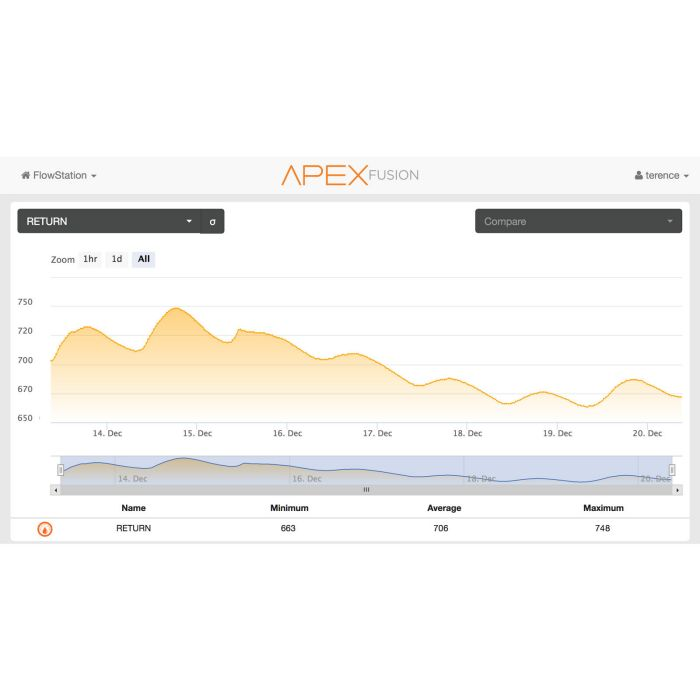 Neptune Systems FMK Flow Monitoring Kit by Neptune Systems]
