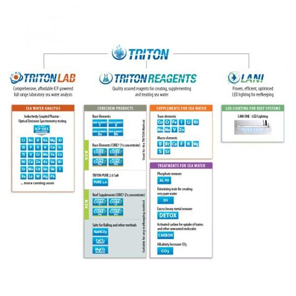 Triton ICP-OES Testing Kit by Triton]