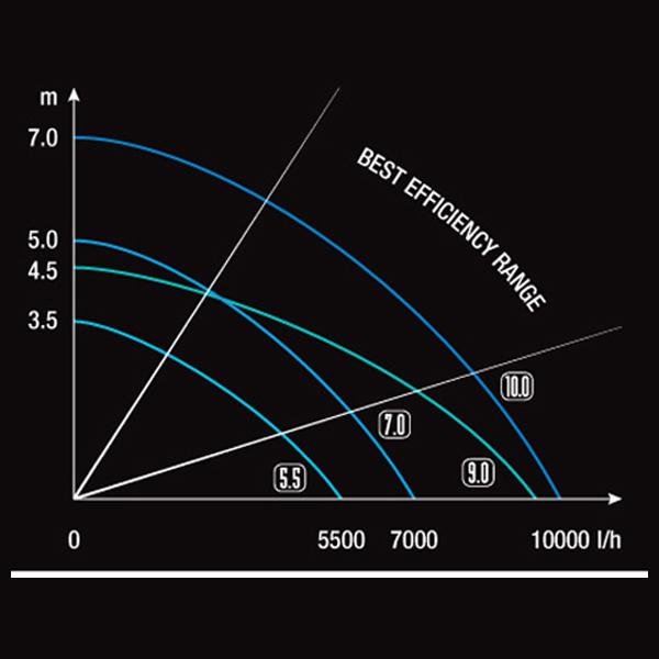 Sicce Syncra Advanced ADV 5.5 Water Pump - 1500GPH by Sicce]