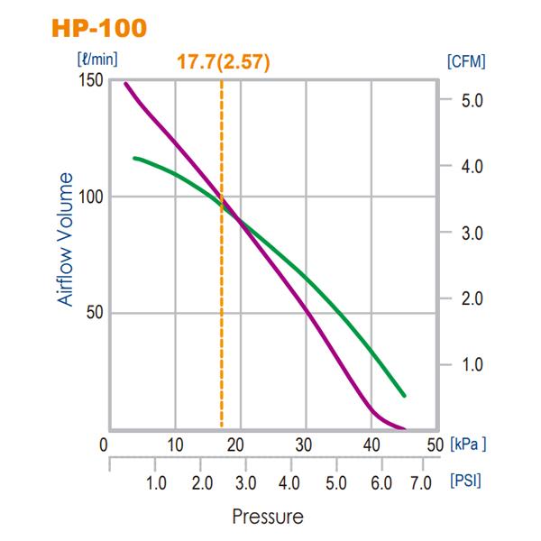 Hiblow HP-100 Air Pump by Hiblow]