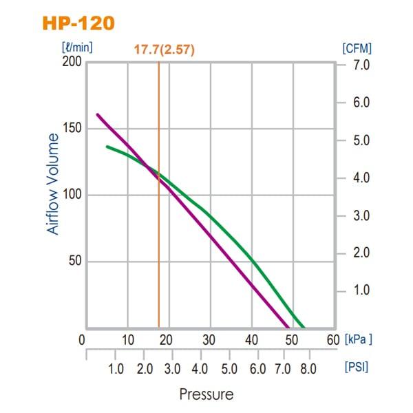 Hiblow HP-120 Air Pump by Hiblow]