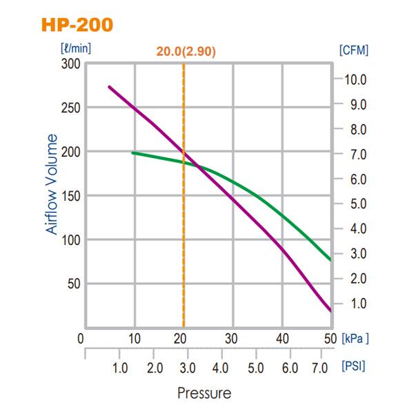Hiblow HP-200 Air Pump by Hiblow]