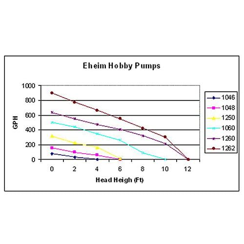 Eheim 1262 Universal Water Pump by Eheim]