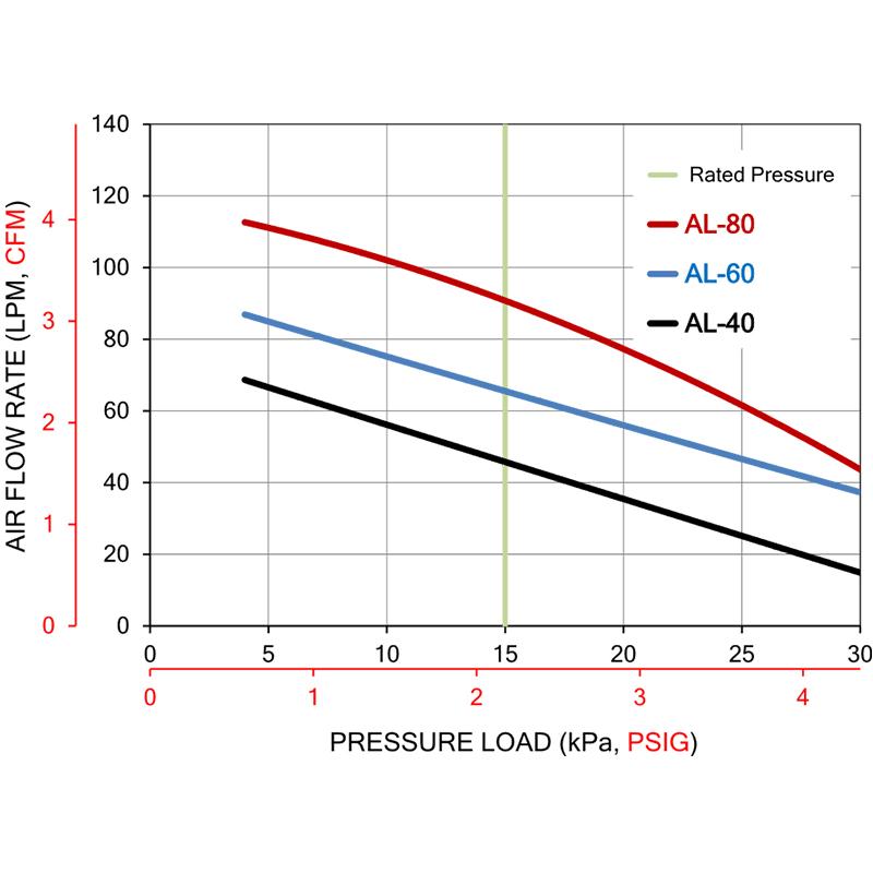 Alita AL40 Linear Air Pump by Alita]