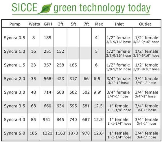 Sicce Syncra 1.0 Water Pump, 251 GPH by Sicce]