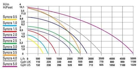 Sicce Syncra 1.0 Water Pump, 251 GPH