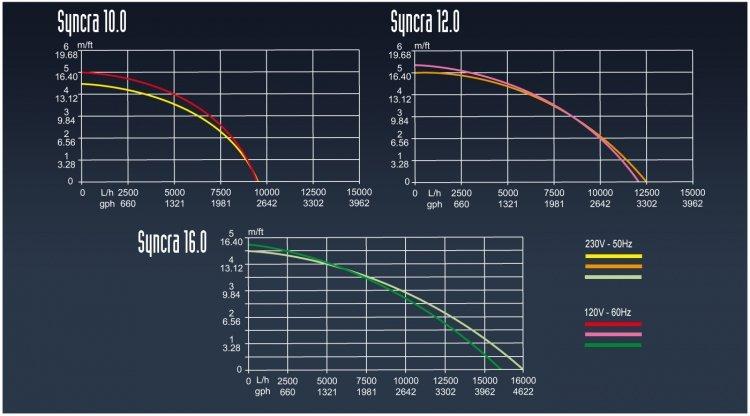 Sicce Syncra HF12 Water Pump, 3200 GPH, Max Head 17' by Sicce]